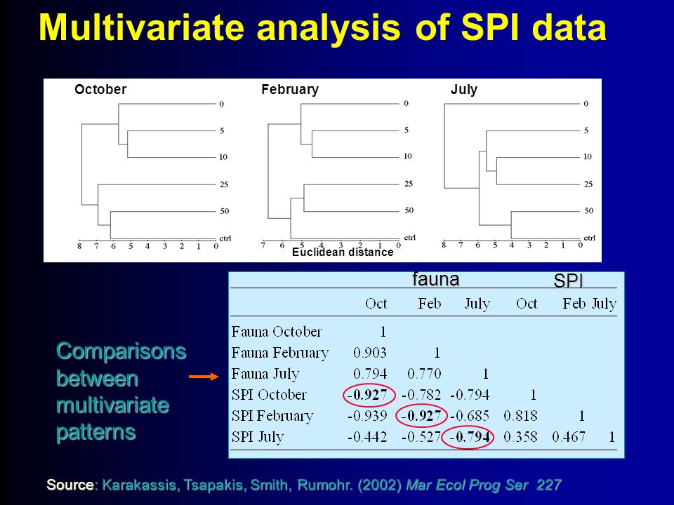Multivariate analysis of SPI data