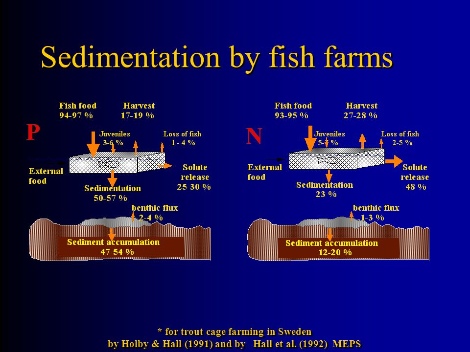 Sedimentation by fish farms