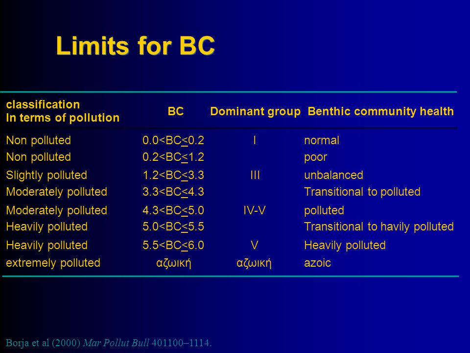 Limits for BC classification BC Dominant group