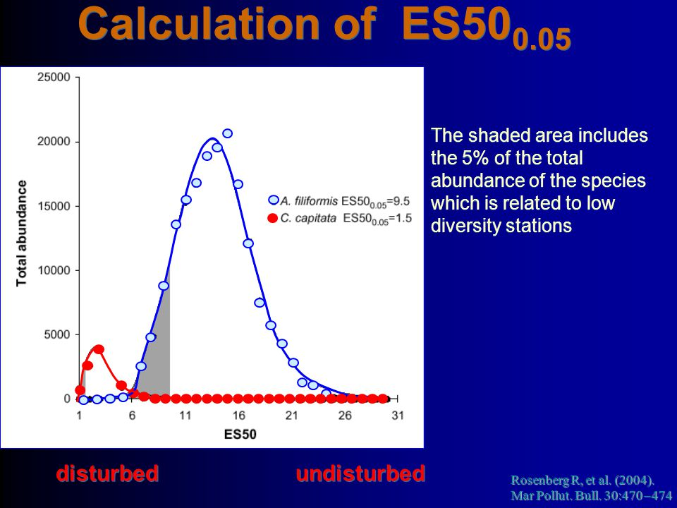 Calculation of ES500.05 disturbed undisturbed