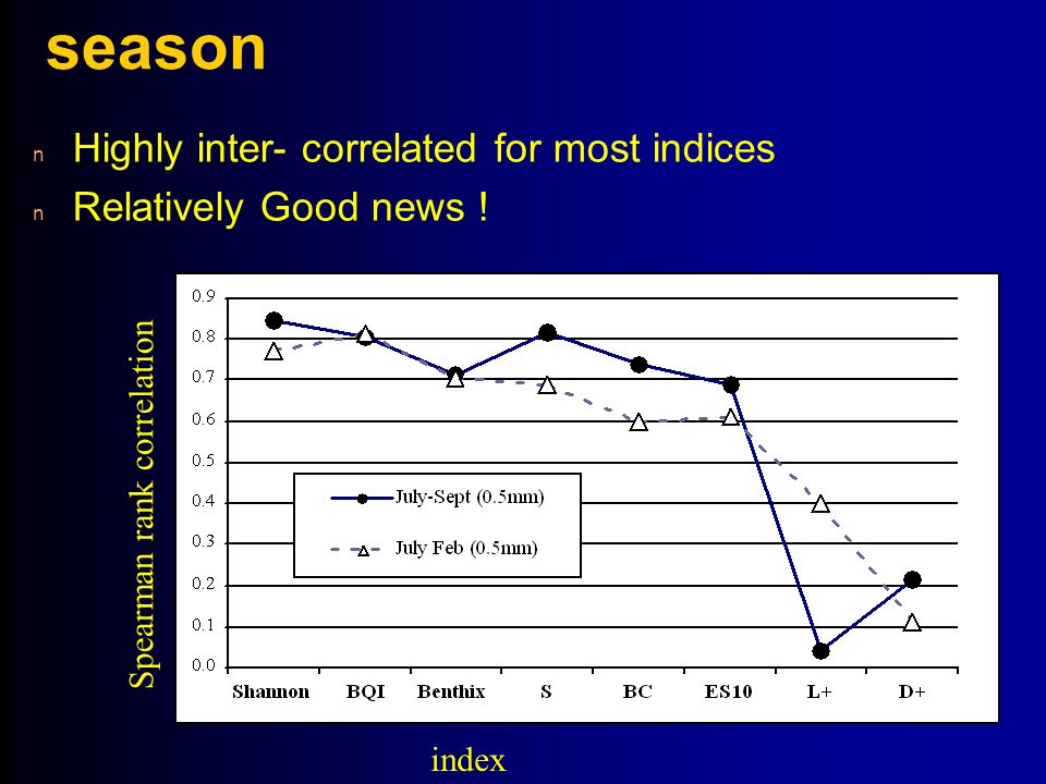 season Highly inter- correlated for most indices