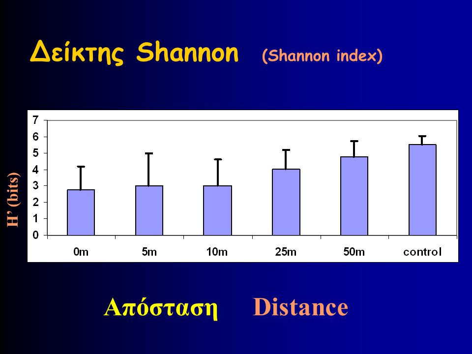 Δείκτης Shannon (Shannon index)