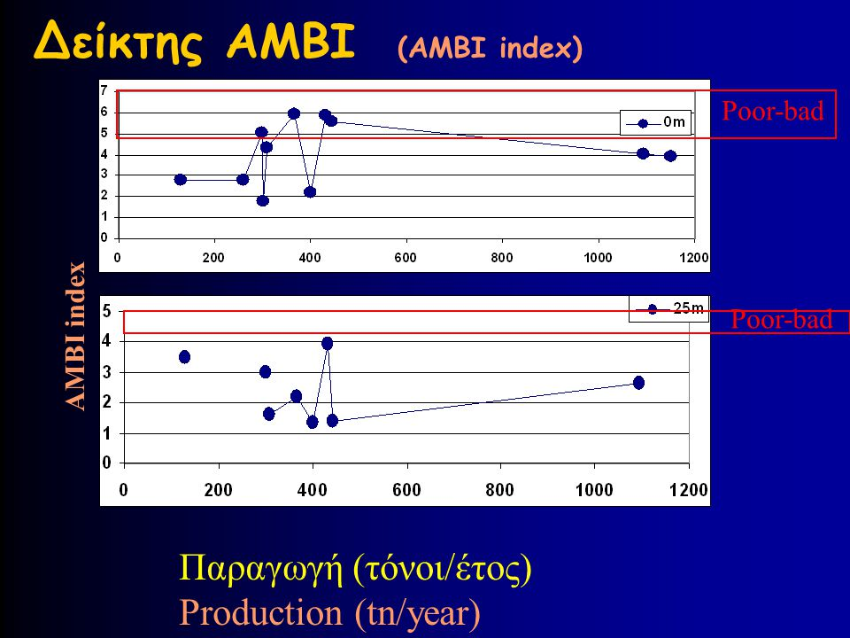 Δείκτης AMBI (AMBI index)