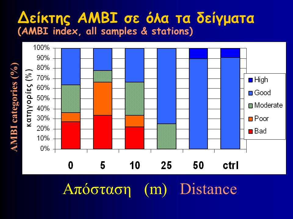 Δείκτης AMBI σε όλα τα δείγματα (AMBI index, all samples & stations)