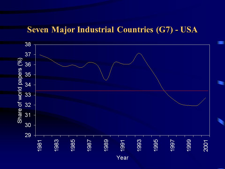 Seven Major Industrial Countries (G7) - USA