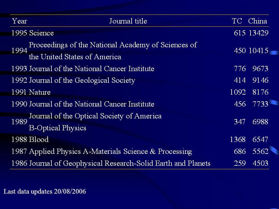 Last data updates 20/08/2006