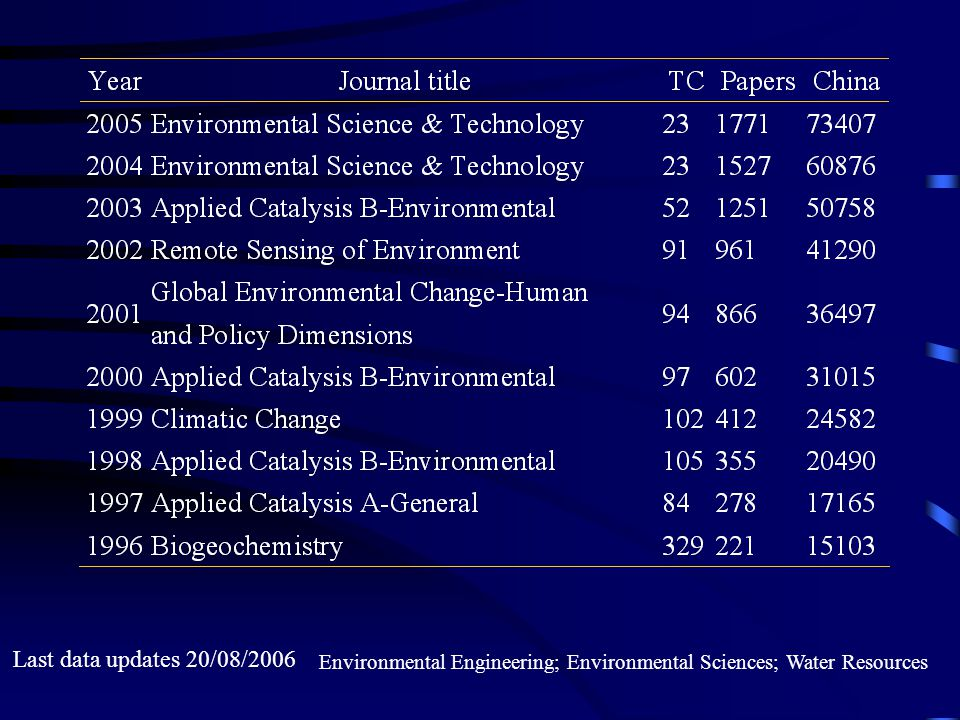 Last data updates 20/08/2006 Environmental Engineering; Environmental Sciences; Water Resources
