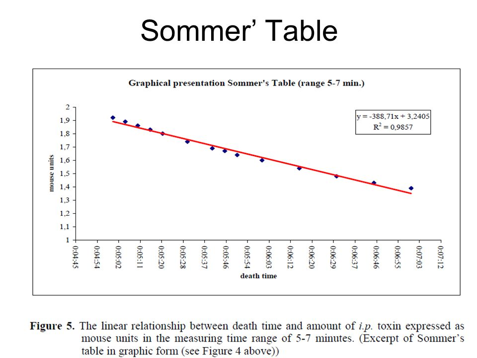 Sommer' Table