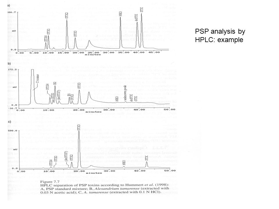 PSP analysis by HPLC: example