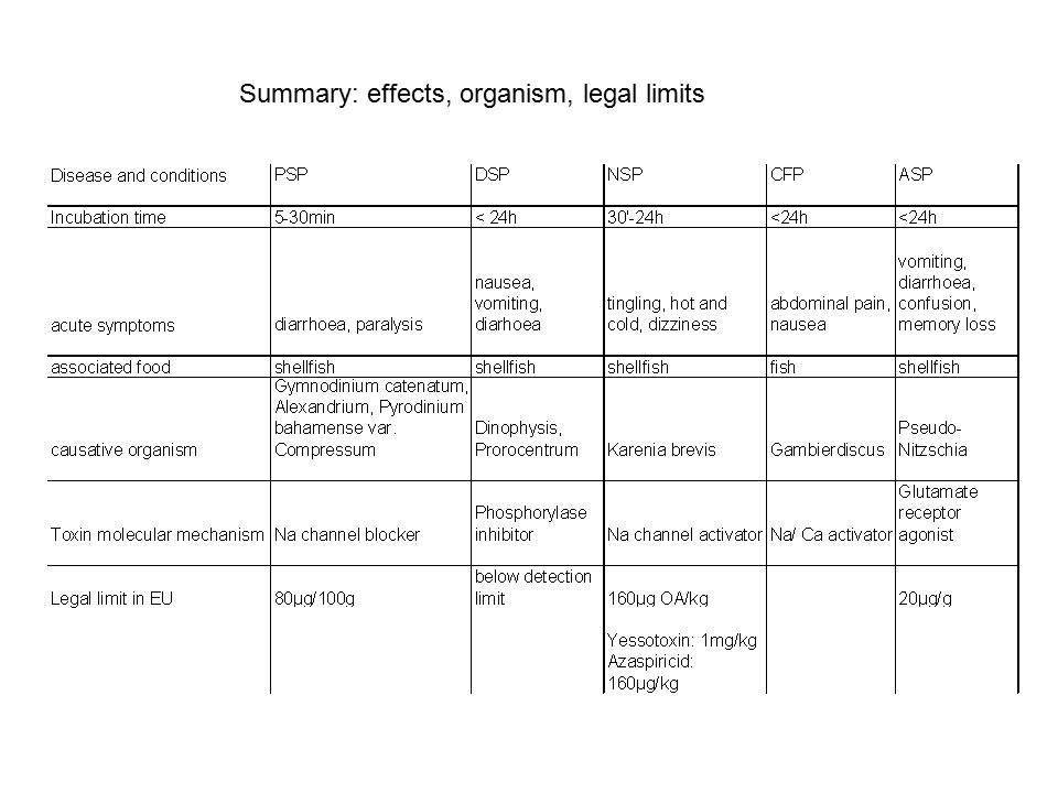 Summary: effects, organism, legal limits