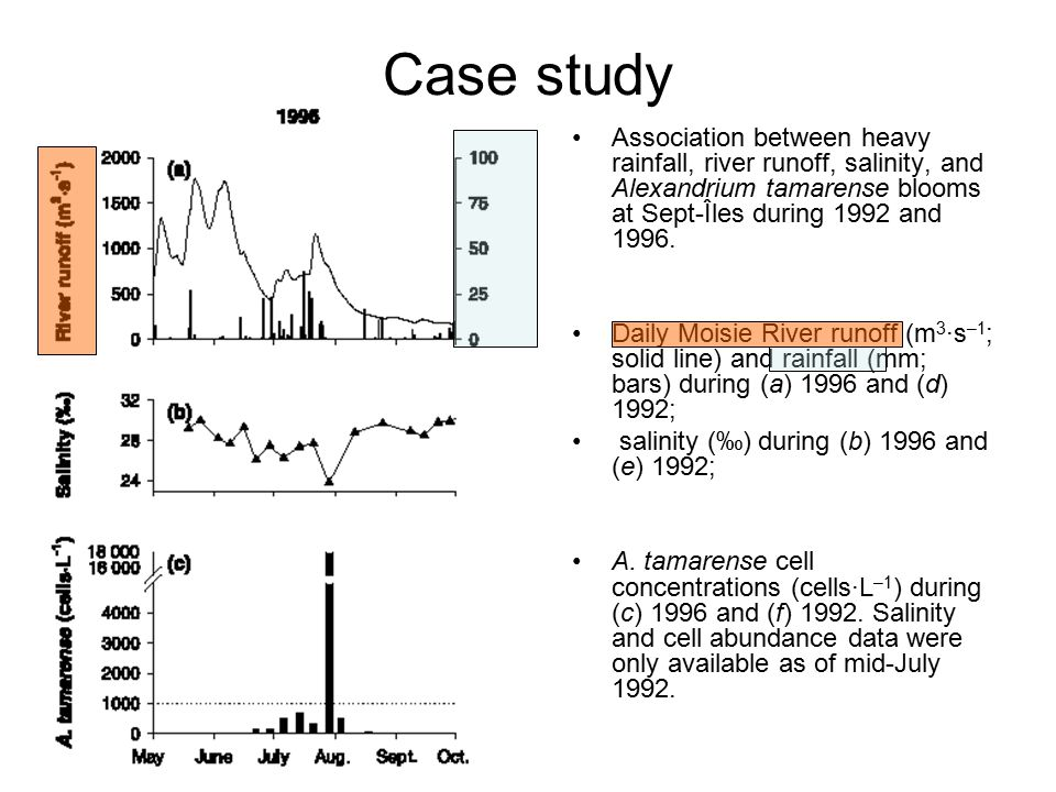 Case study Association between heavy rainfall, river runoff, salinity, and Alexandrium tamarense blooms at Sept-Îles during 1992 and 1996.