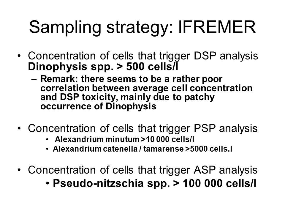 Sampling strategy: IFREMER