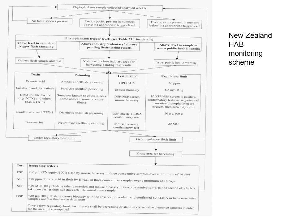 New Zealand HAB monitoring scheme