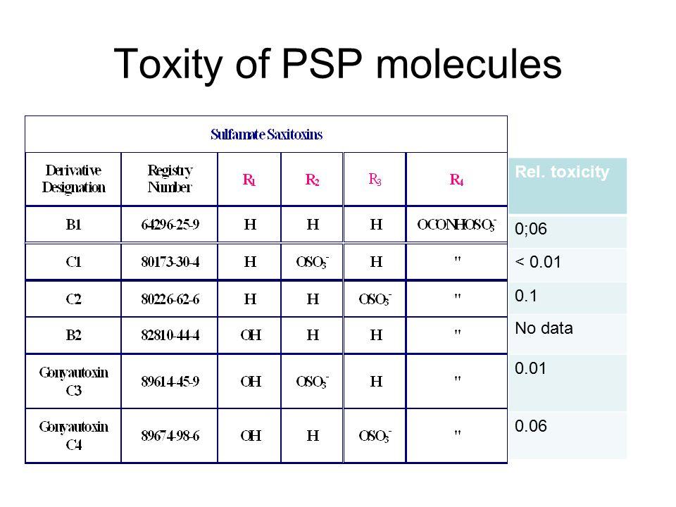 Toxity of PSP molecules