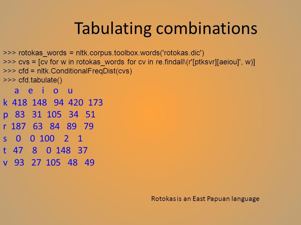 Tabulating combinations