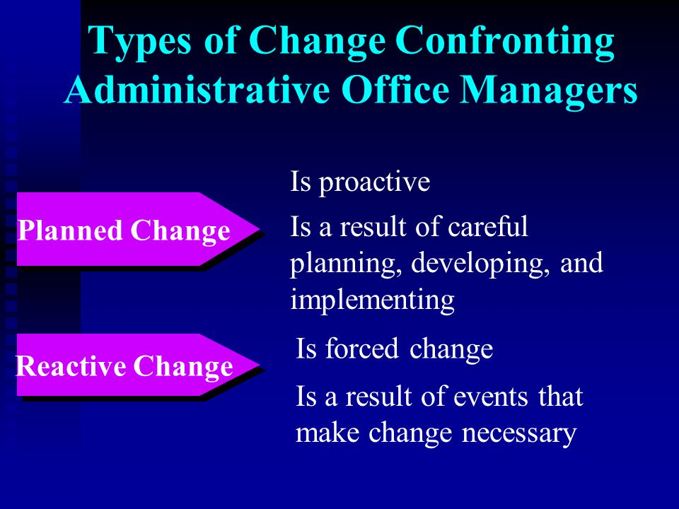 Types of Change Confronting Administrative Office Managers