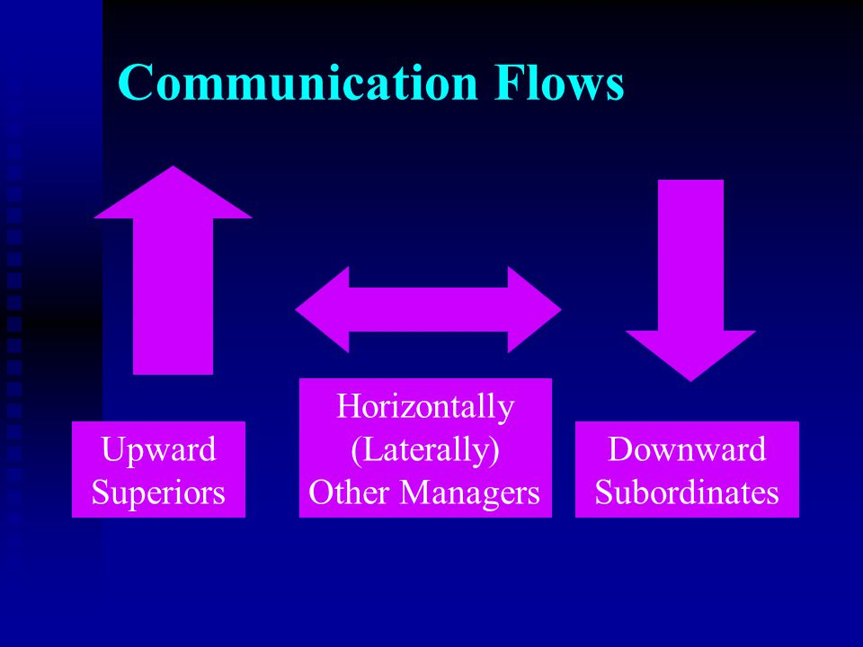 Communication Flows Horizontally (Laterally) Other Managers Upward