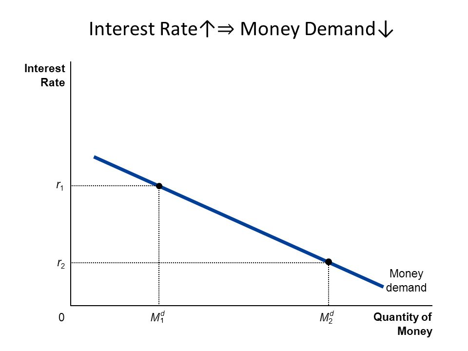 Interest Rate↑⇒ Money Demand↓