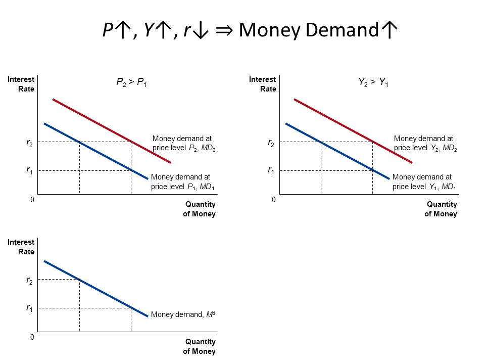 P↑, Y↑, r↓ ⇒ Money Demand↑ P2 > P1 Y2 > Y1 r2 r2 r1 r1 r2 r1