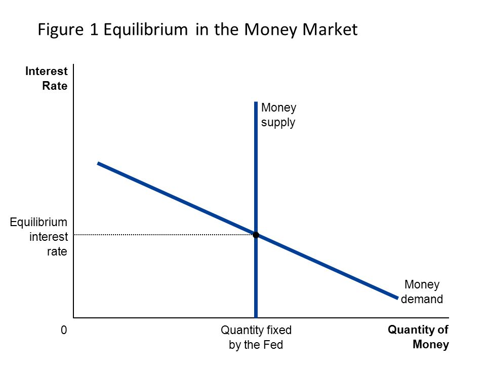 Figure 1 Equilibrium in the Money Market
