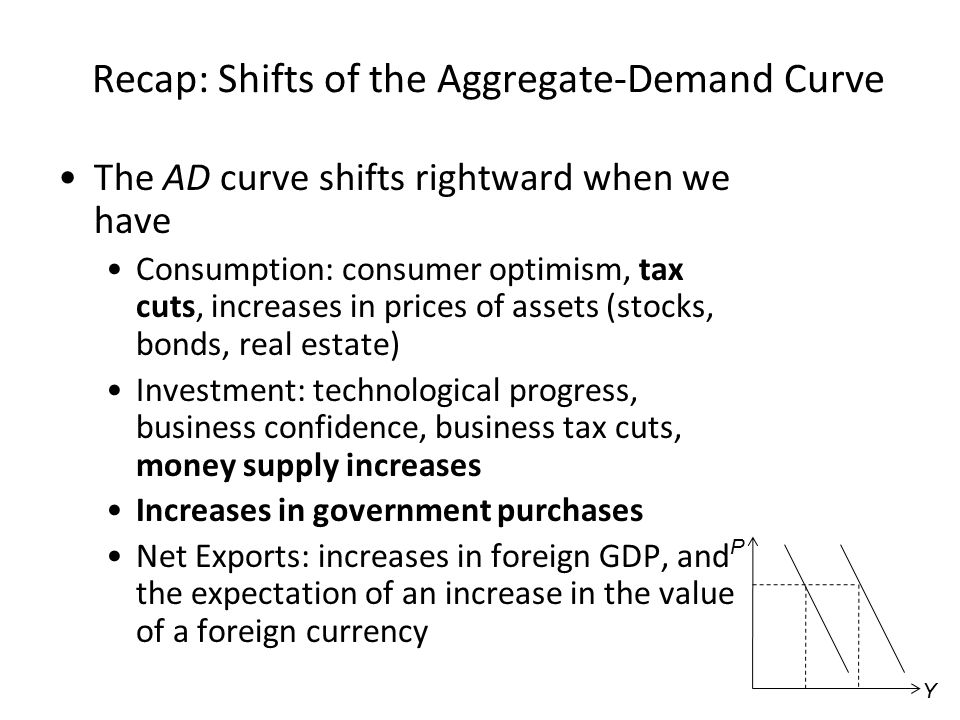 Recap: Shifts of the Aggregate-Demand Curve