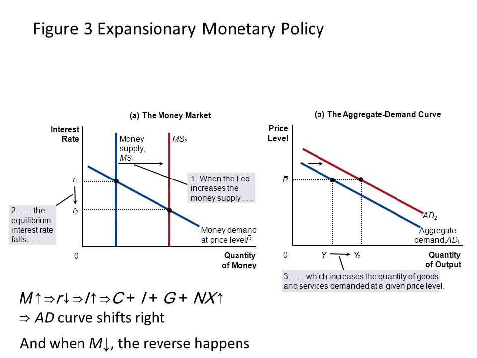 Figure 3 Expansionary Monetary Policy