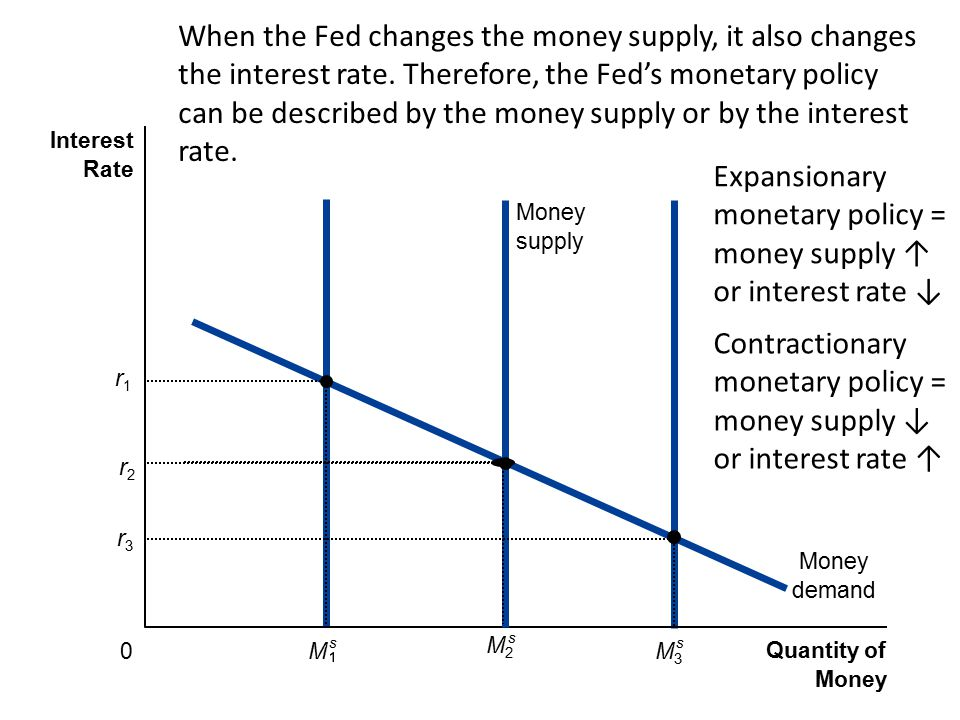 Expansionary monetary policy = money supply ↑ or interest rate ↓