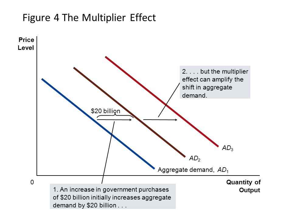Figure 4 The Multiplier Effect