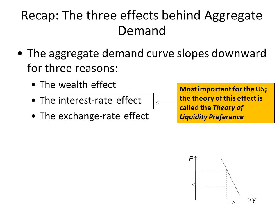 Recap: The three effects behind Aggregate Demand