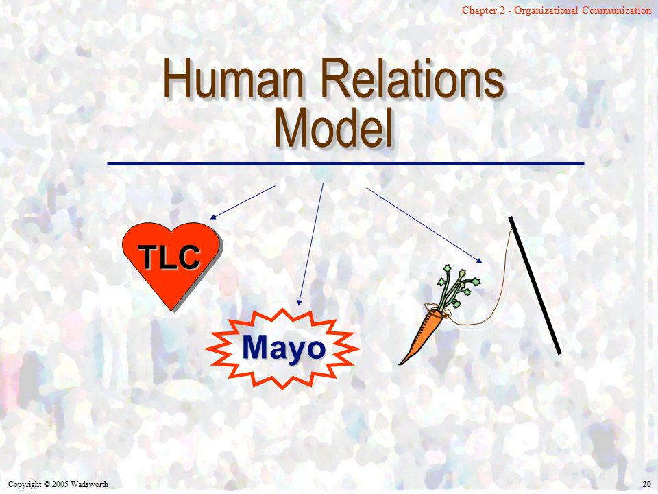 Human Relations Model TLC Mayo