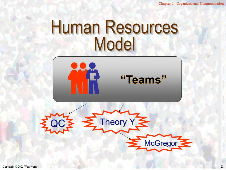 Human Resources Model Teams QC Theory Y McGregor