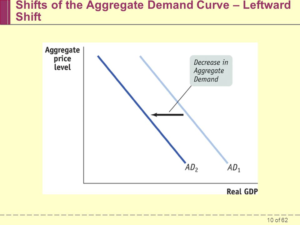 Shifts of the Aggregate Demand Curve – Leftward Shift