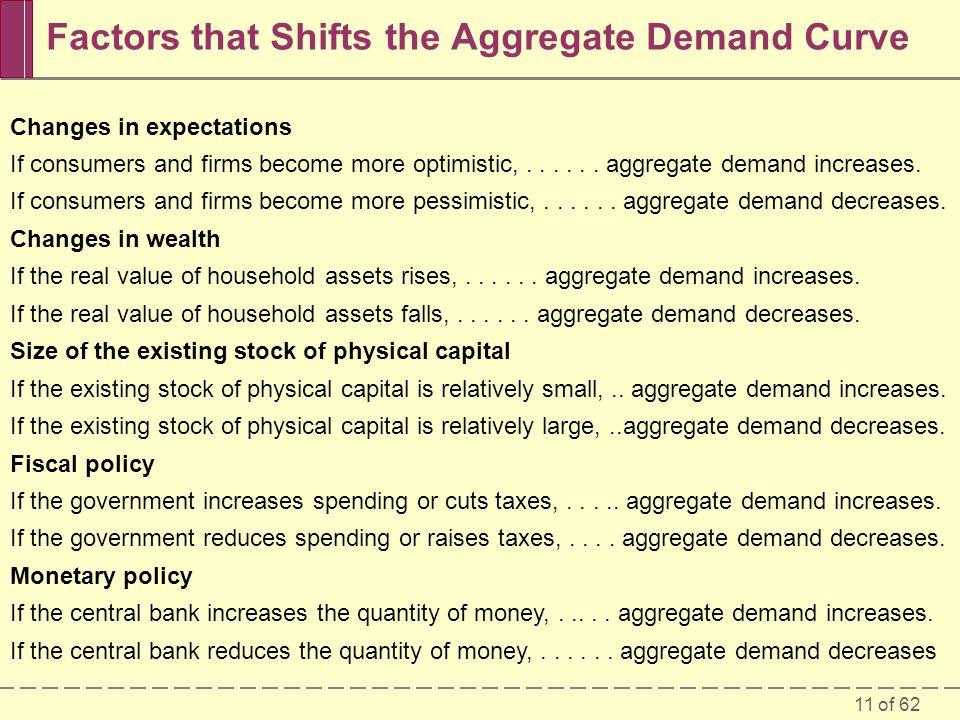 Factors that Shifts the Aggregate Demand Curve
