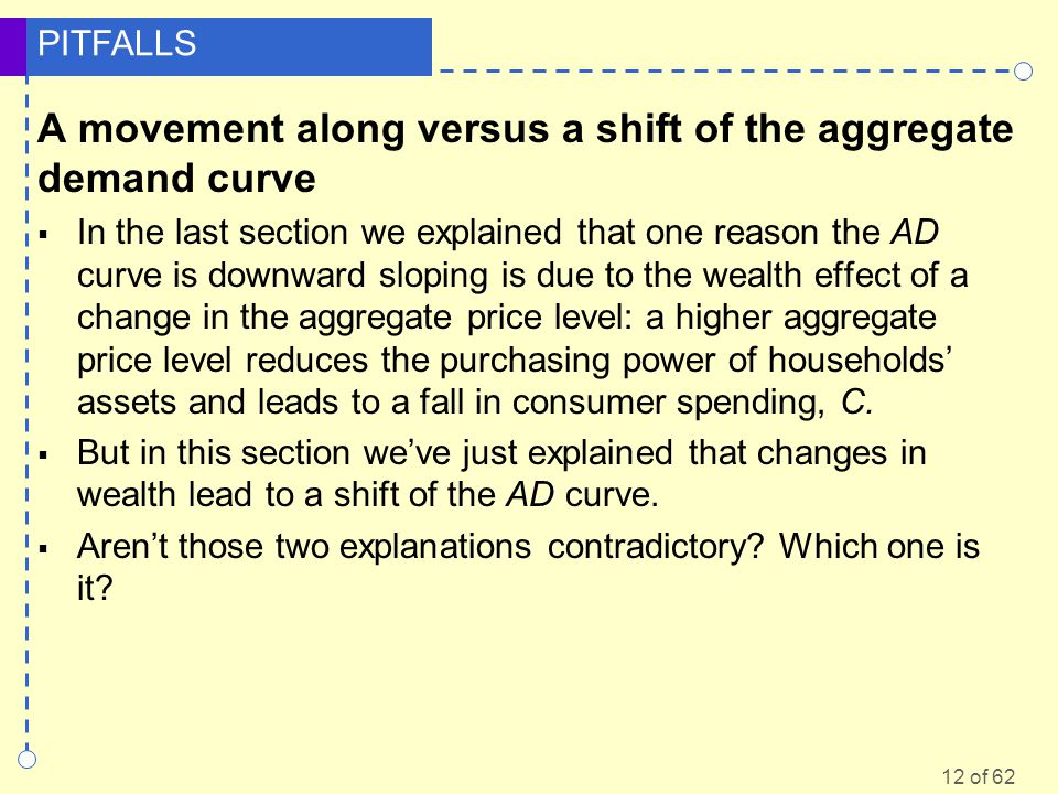 A movement along versus a shift of the aggregate demand curve