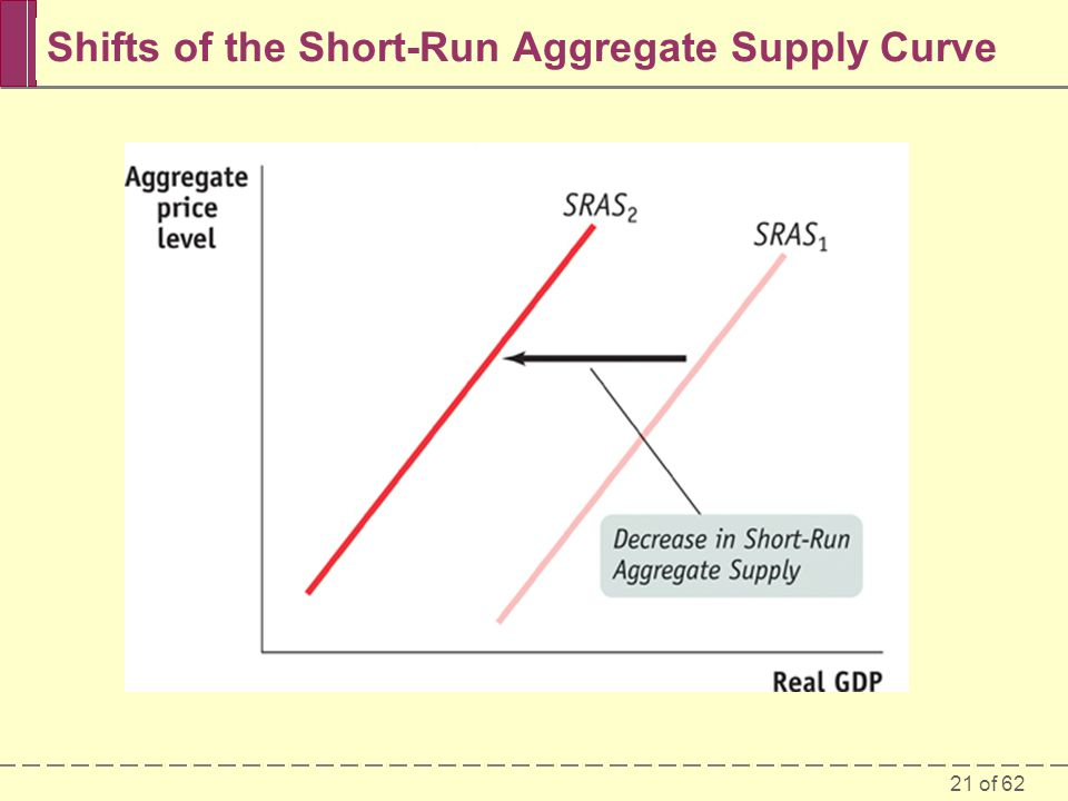 Shifts of the Short-Run Aggregate Supply Curve
