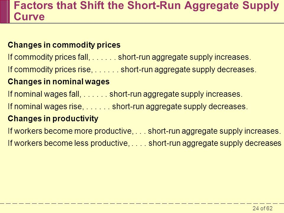 Factors that Shift the Short-Run Aggregate Supply Curve