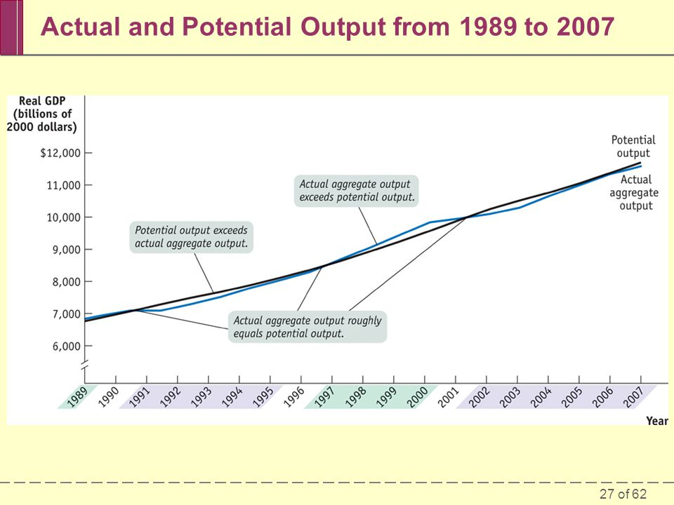 Actual and Potential Output from 1989 to 2007