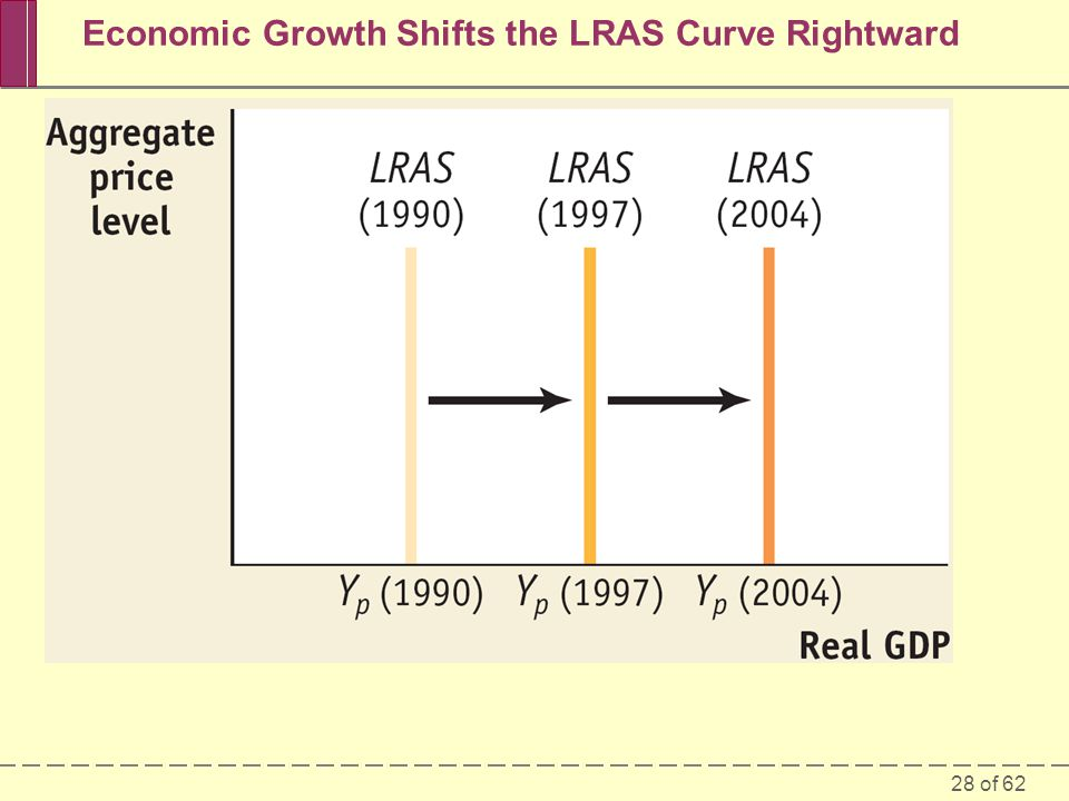 Economic Growth Shifts the LRAS Curve Rightward