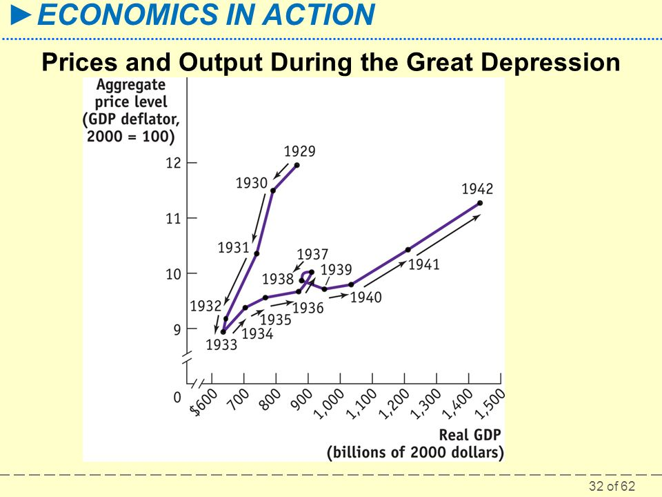 Prices and Output During the Great Depression