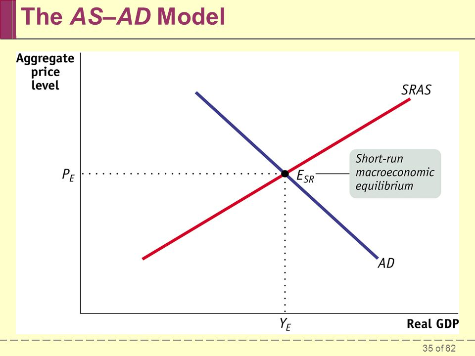The AS–AD Model Figure Caption: Figure 28-11: The AS–AD model