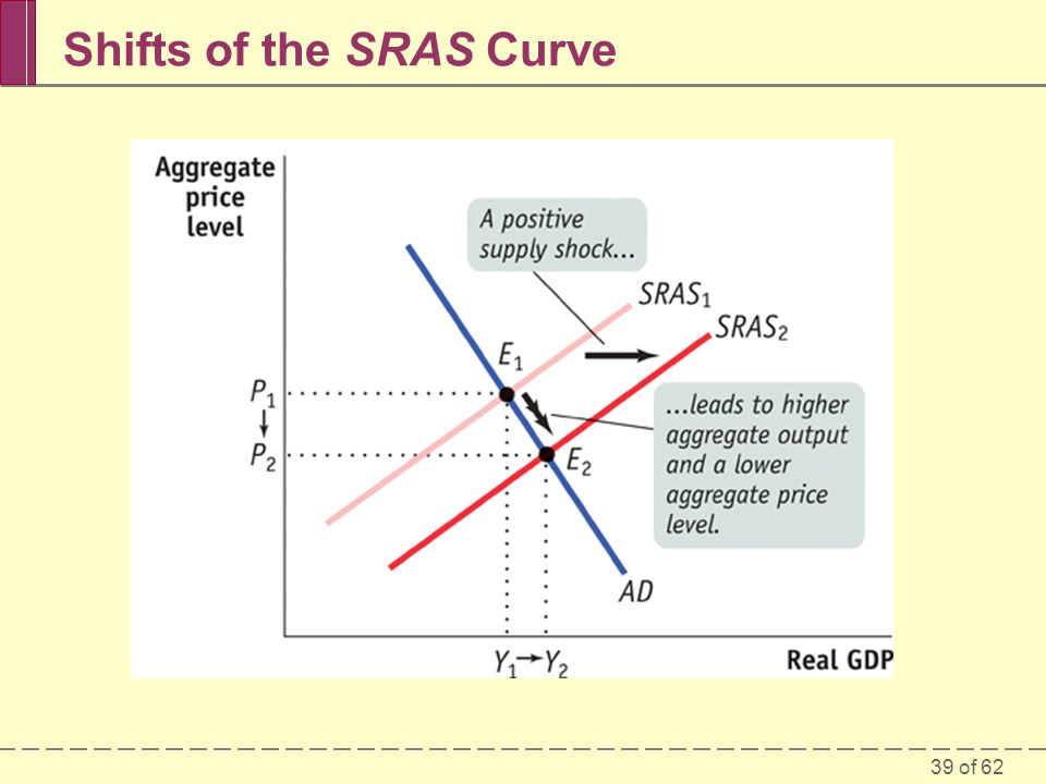 Shifts of the SRAS Curve