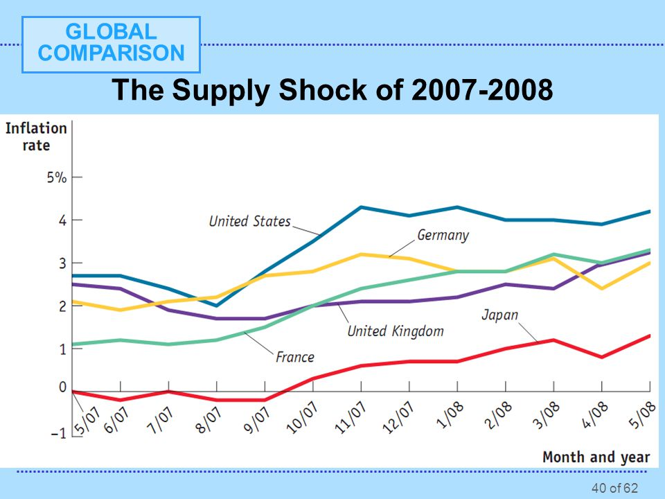 The Supply Shock of 2007-2008