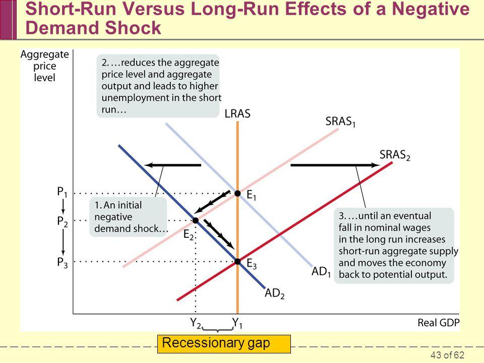 Short-Run Versus Long-Run Effects of a Negative Demand Shock