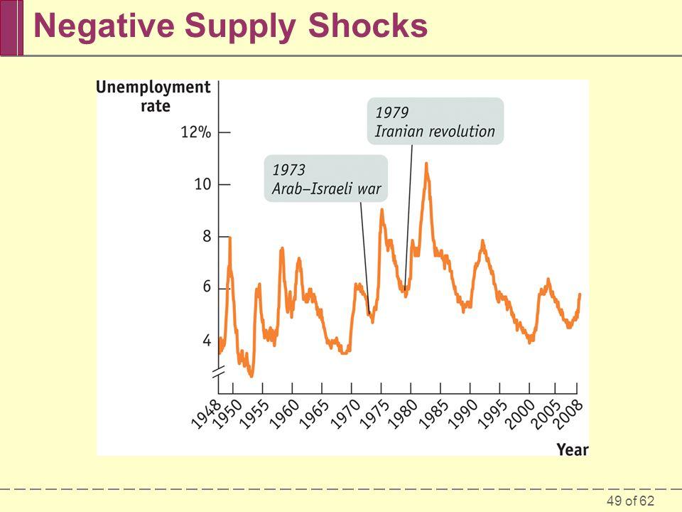Negative Supply Shocks