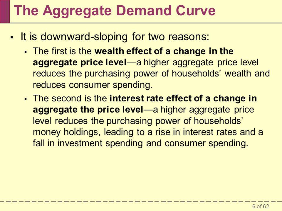 The Aggregate Demand Curve