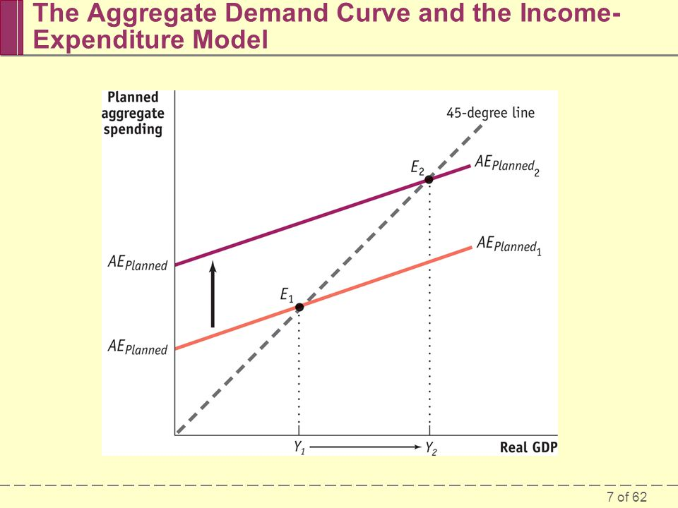 The Aggregate Demand Curve and the Income-Expenditure Model