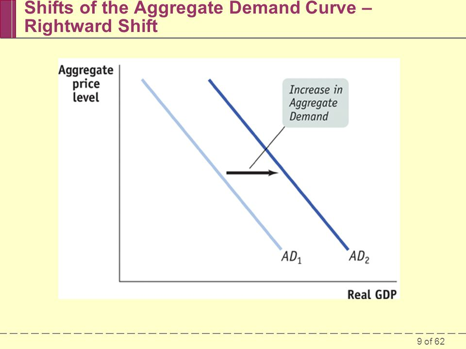 Shifts of the Aggregate Demand Curve – Rightward Shift