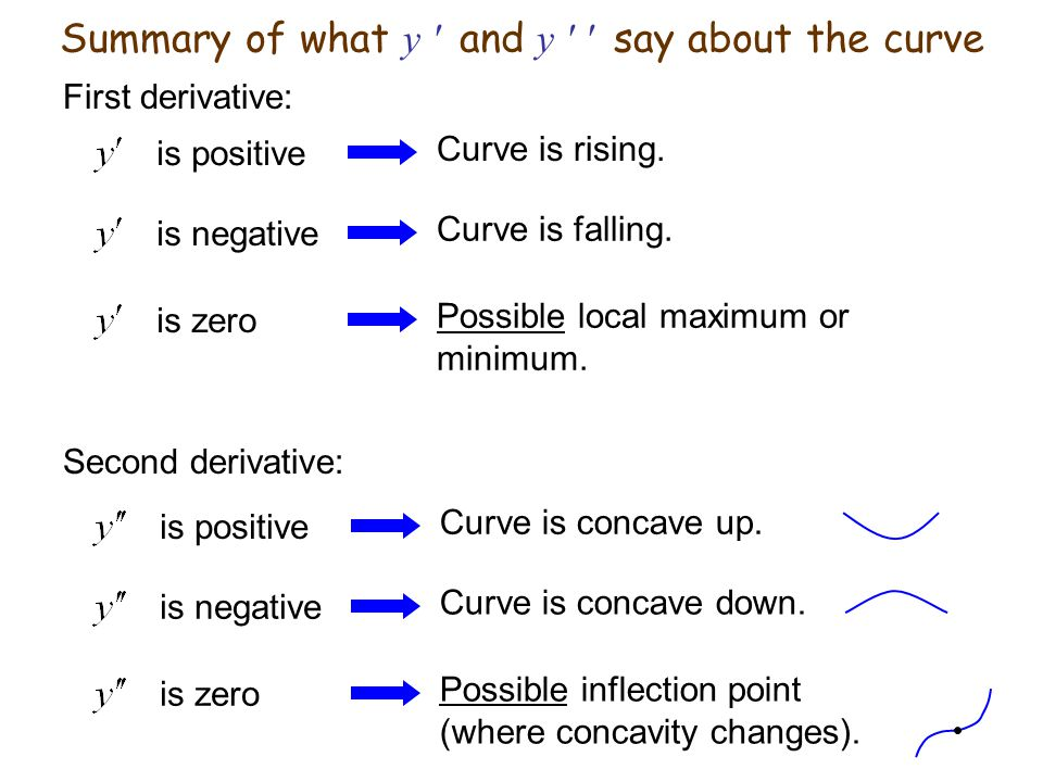 Summary of what y ′ and y ′ ′ say about the curve
