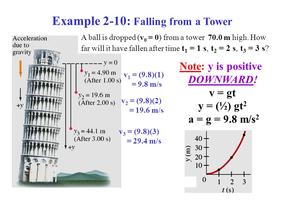 Example 2-10: Falling from a Tower