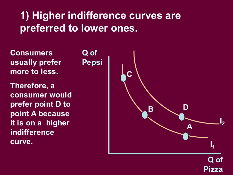 1) Higher indifference curves are preferred to lower ones.